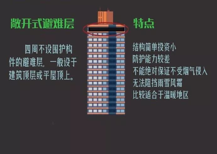 超高层建筑为何要设置避难层?如何设置?_5