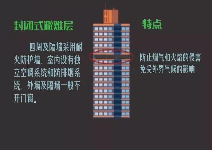 超高层建筑为何要设置避难层?如何设置?_7