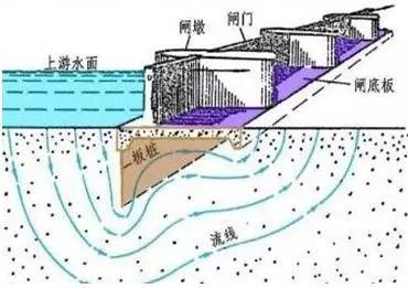 水闸的构成及分类_3