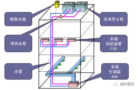 vrv空调系统和多联机系统资料下载-风冷热泵VS多联机系统
