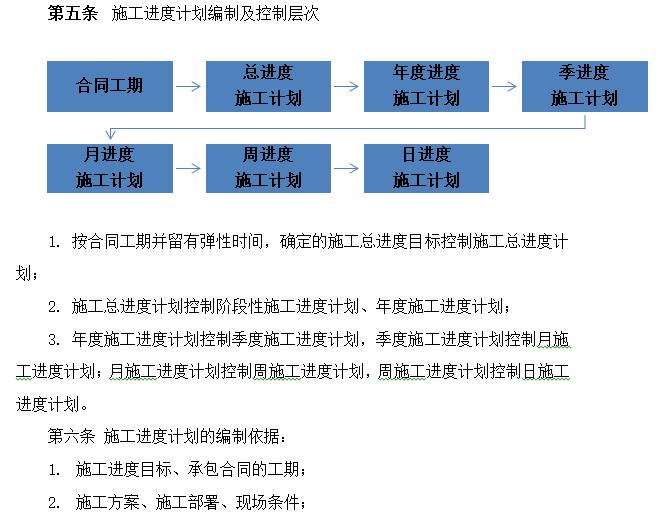 施工进度计划编制及控制层次