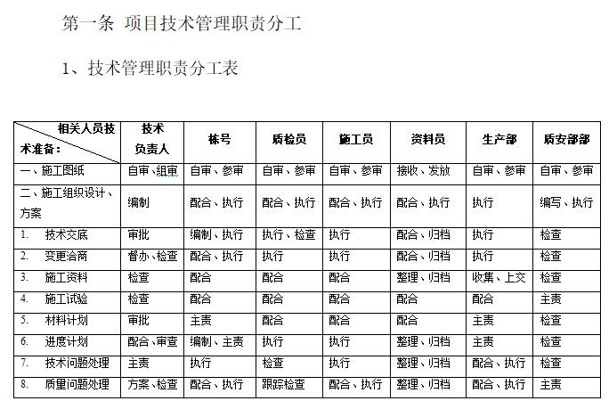 技术管理职责分工表