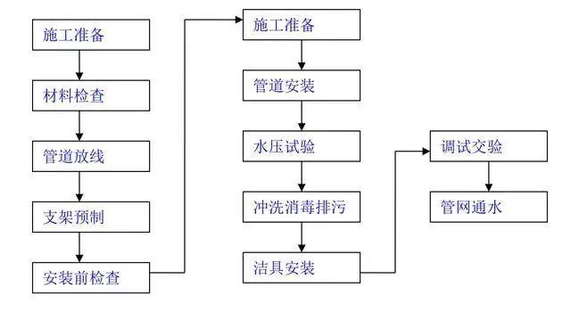 建筑施工工艺流程图