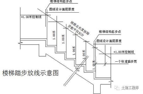 建筑楼梯踏步做法详解
