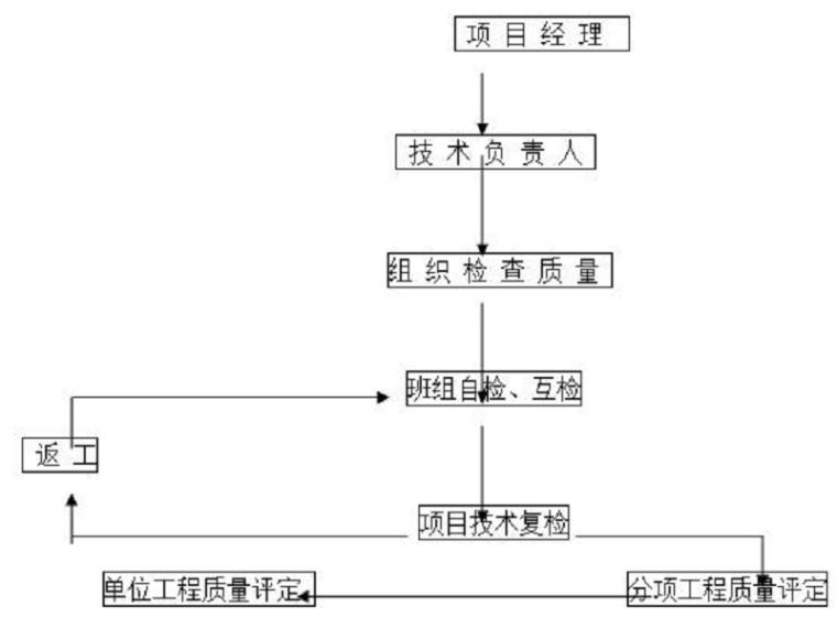 建筑工程CFG桩基础安全施工方案(Word)