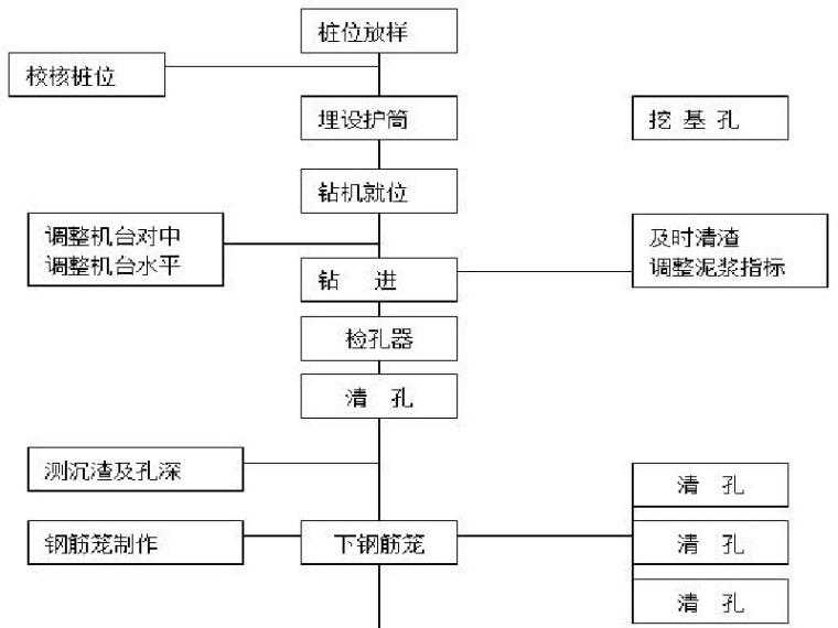 框架结构钻孔桩基础施工方案(Word)