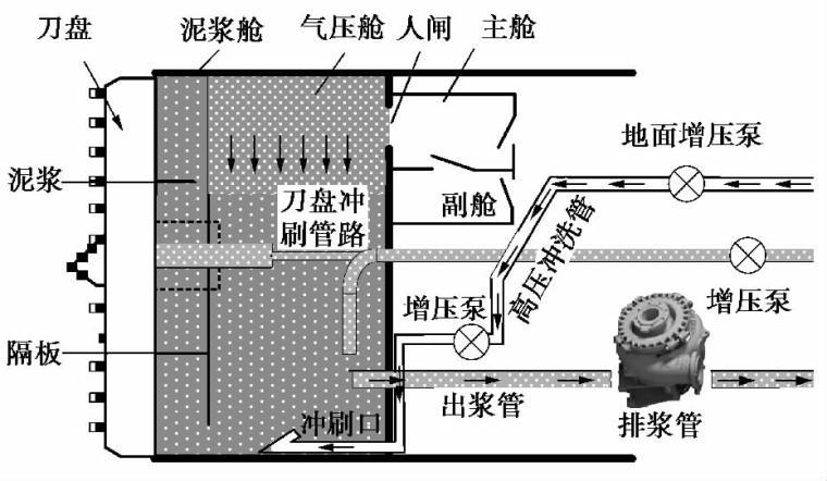 超大直径泥水盾构施工难点与关键技术总结