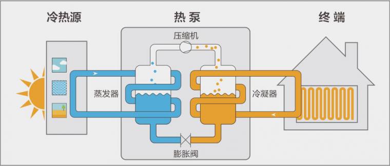 暖通空调——空气源热泵设计