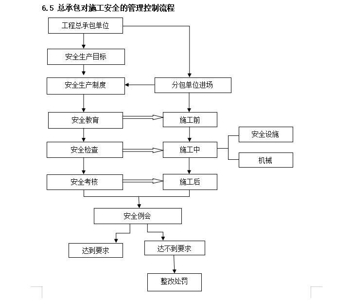 建设工程总承包管理实施方案(多表格)