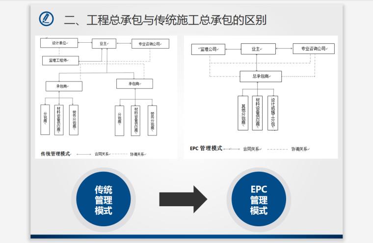 建筑工程总承包项目(EPC)管理与审计
