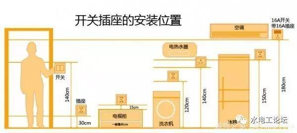 水电安装设计常用尺寸