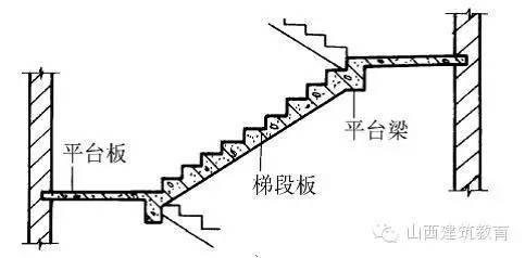 工程技术手册:楼梯细部施工工艺