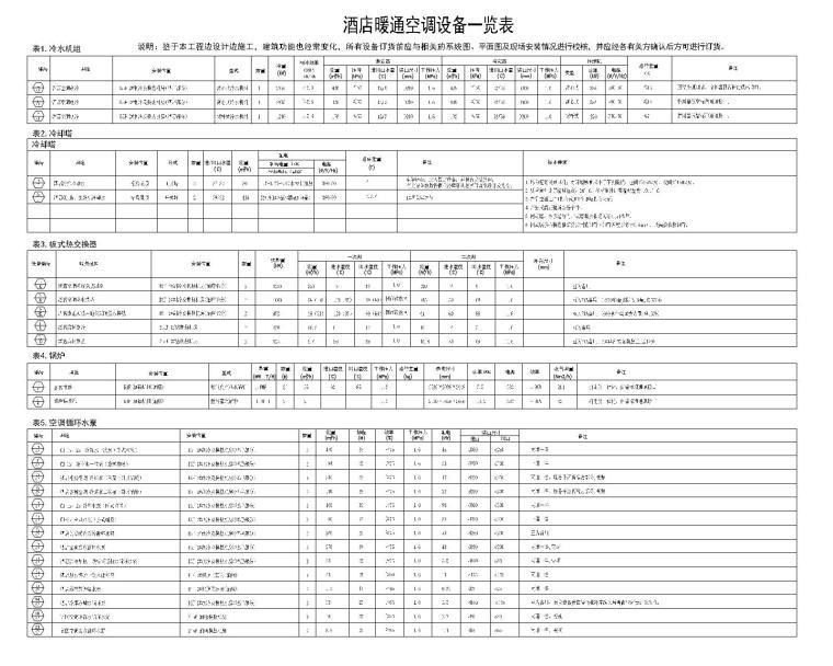 [青岛]超高层酒店暖通空调设计施工图-酒店暖通空调设备一览表(一)
