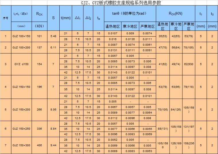 板式橡胶支座规格系列选用参数excel