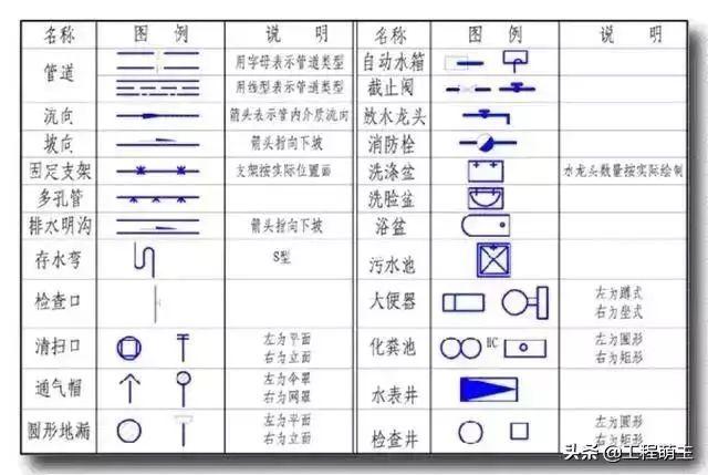 如何看懂给排水图纸,给排水识图方法及常用