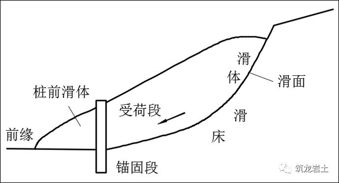 抗滑桩类型、设计及计算