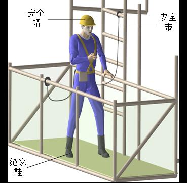 09现场作业人员安全防护