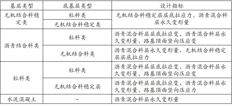 公路沥青路面设计规范宣贯(77页)