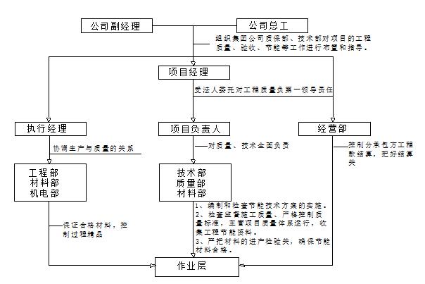 36 组织机构架构图