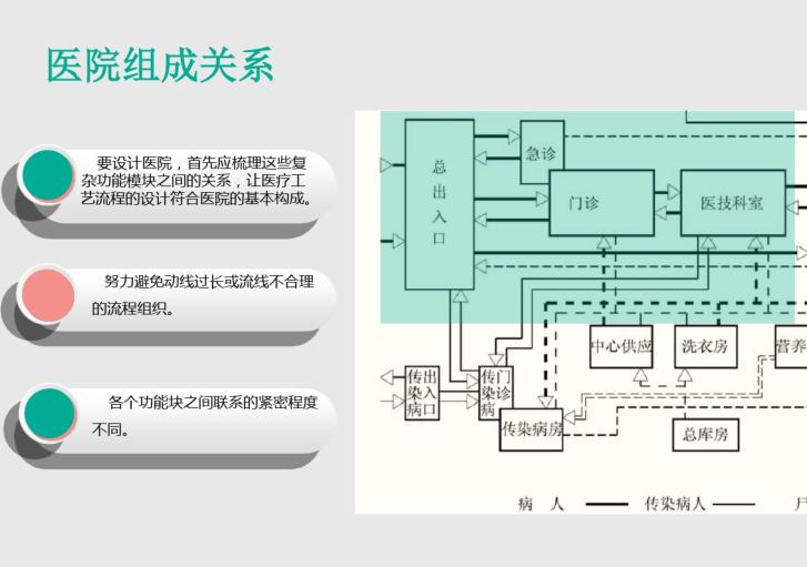 医疗建筑设计课件_PDF22页