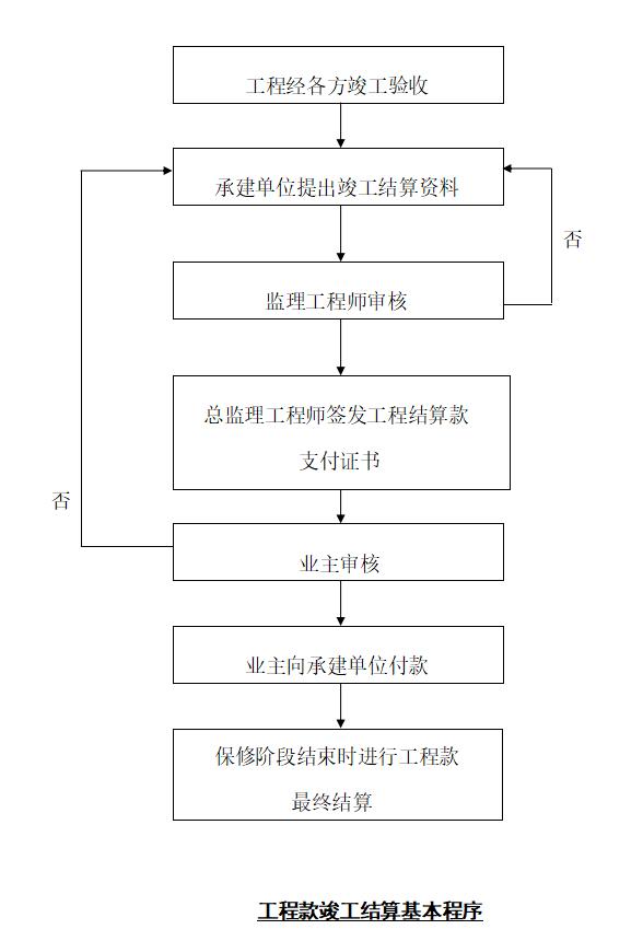 [杭州]建设工程质量安全控制目标及措施