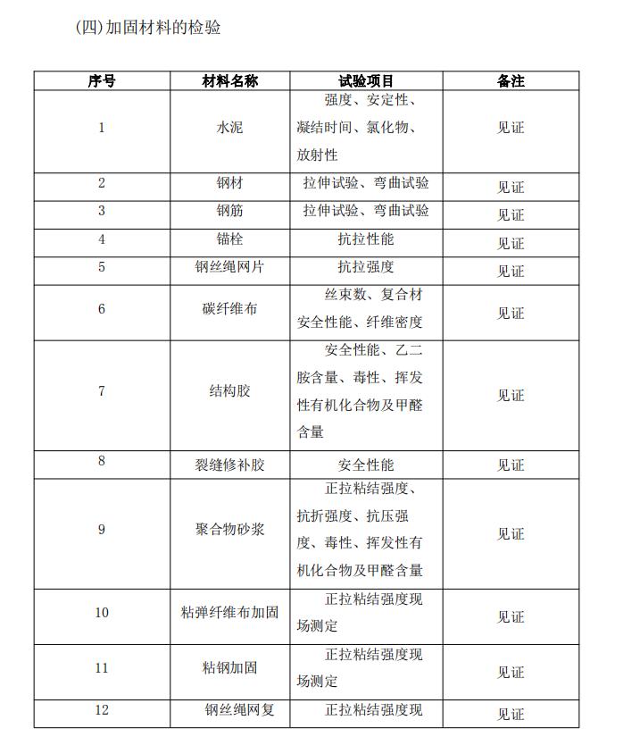 [黑龙江]商业住宅里加固工程质量监理