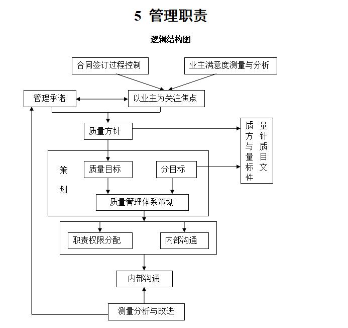 [吉林]监理公司质量管理体系质量监理