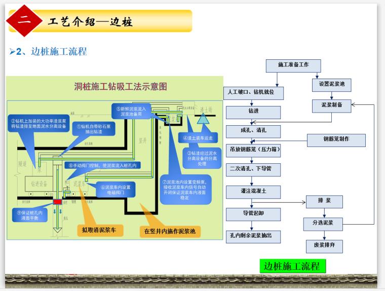 [北京]地铁工程洞桩施工质量控制(图表丰富)