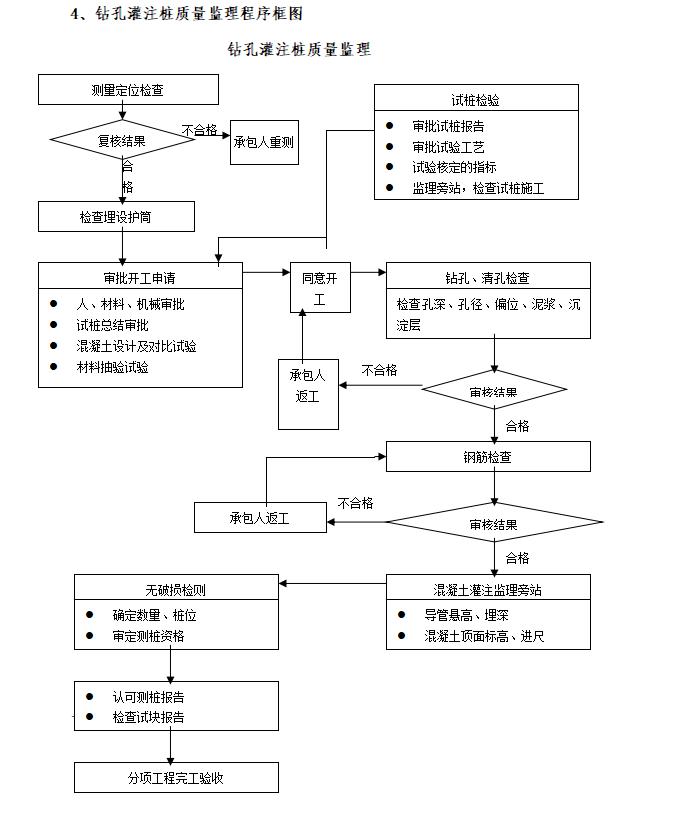 桥梁工程全过程监理控制要点(图表丰富)
