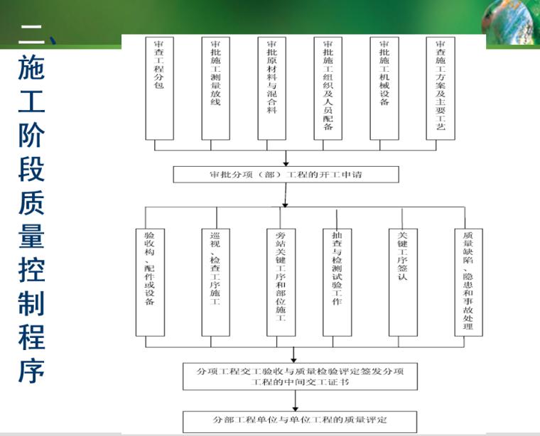 建筑工程监理的质量控制管理(图文并茂)