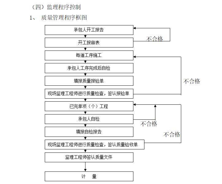 质量管理程序图