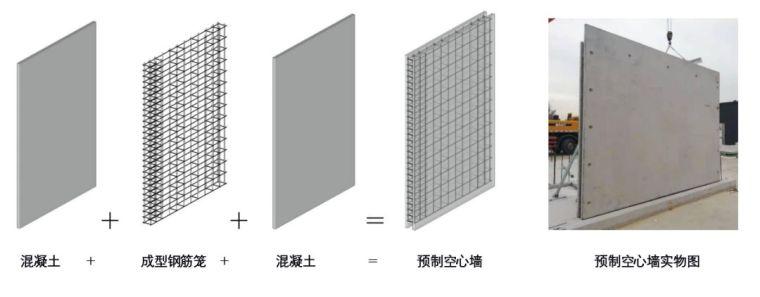 三一筑工SPCS结构技术核心构件设计、制作..