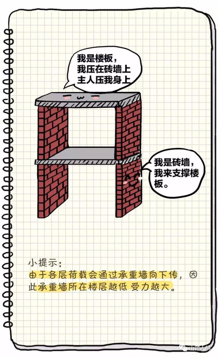 5种常见的住宅建筑结构类型_5
