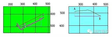勘探线设计地质剖面图的编制方法