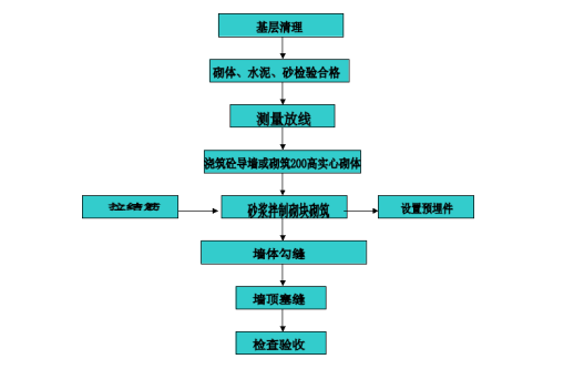 [深圳]科技研发厂房砌体结构工程施工方案