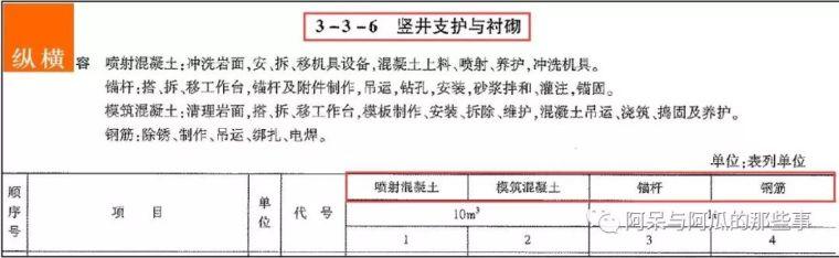 公路工程隧道造价不得不知道的21-50问_9