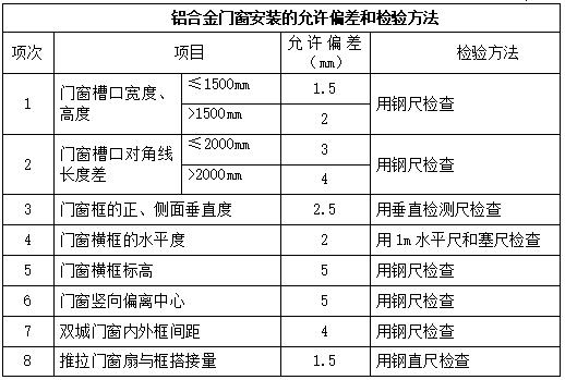 [深圳]科技研发厂房铝合金门窗工程施工方案