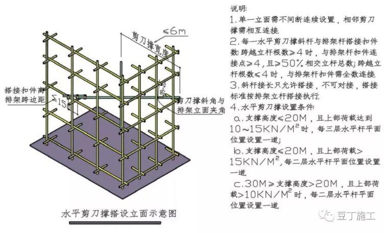钢筋混凝土模板支撑系统构造要求