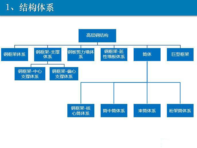 装配式钢结构体系