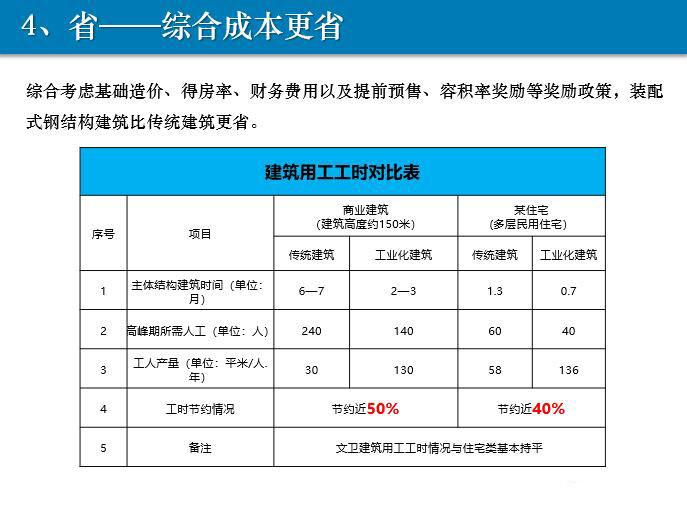 装配式钢结构产品优势3