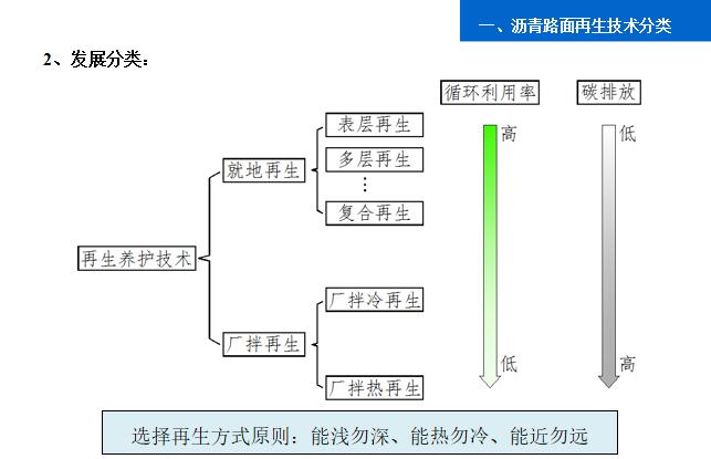 5-沥青路面就地热再生技术应用-发展分类