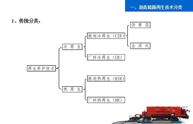 3-沥青路面就地热再生技术应用-传统分类