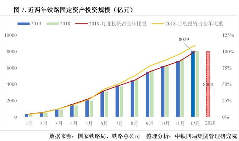 2020年中国建筑业发展形势分析_7