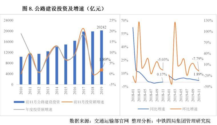 2020年中国建筑业发展形势分析_8