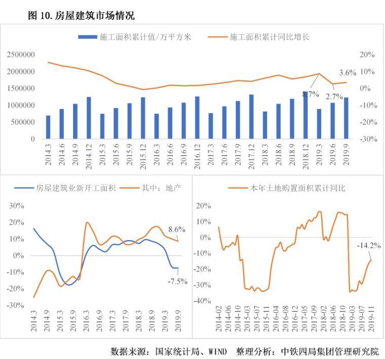 2020年中国建筑业发展形势分析_10