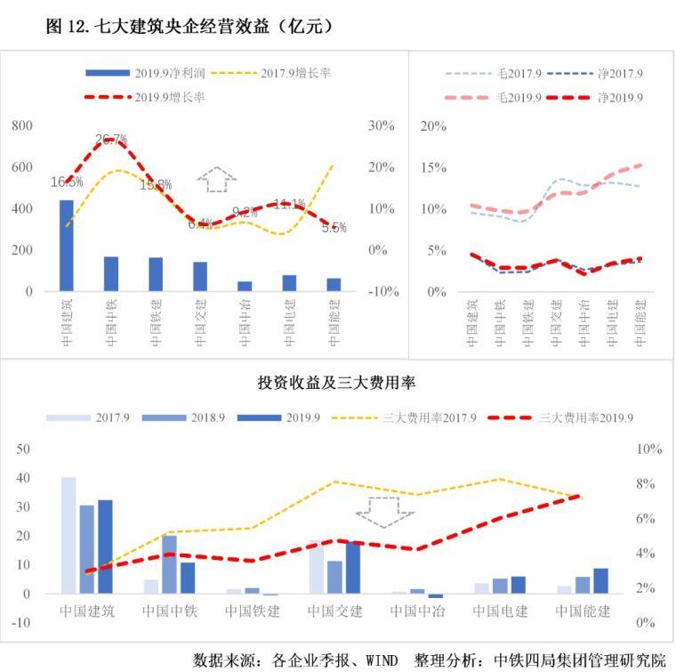 2020年中国建筑业发展形势分析_12
