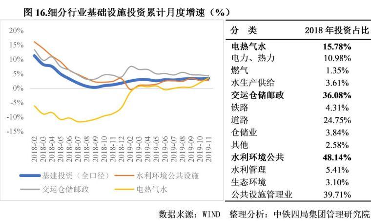 2020年中国建筑业发展形势分析_16