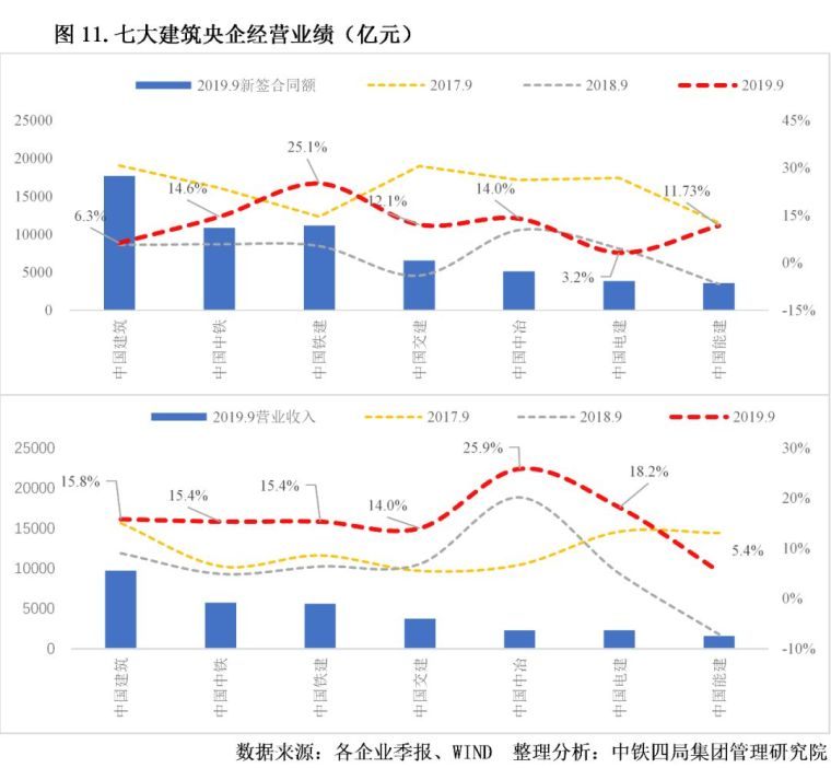 2020年中国建筑业发展形势分析_11