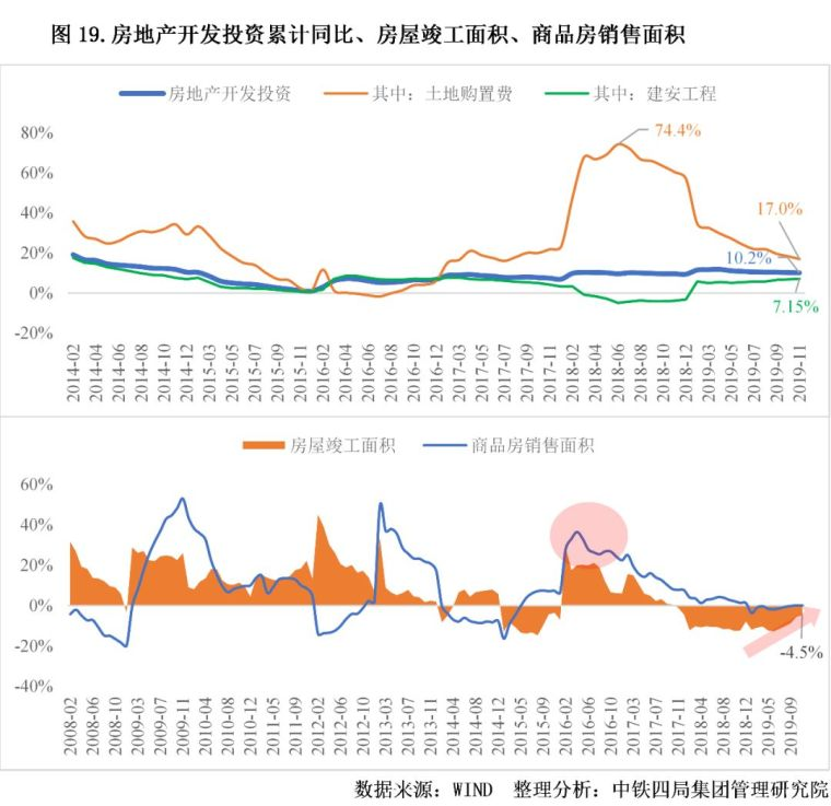 2020年中国建筑业发展形势分析_19