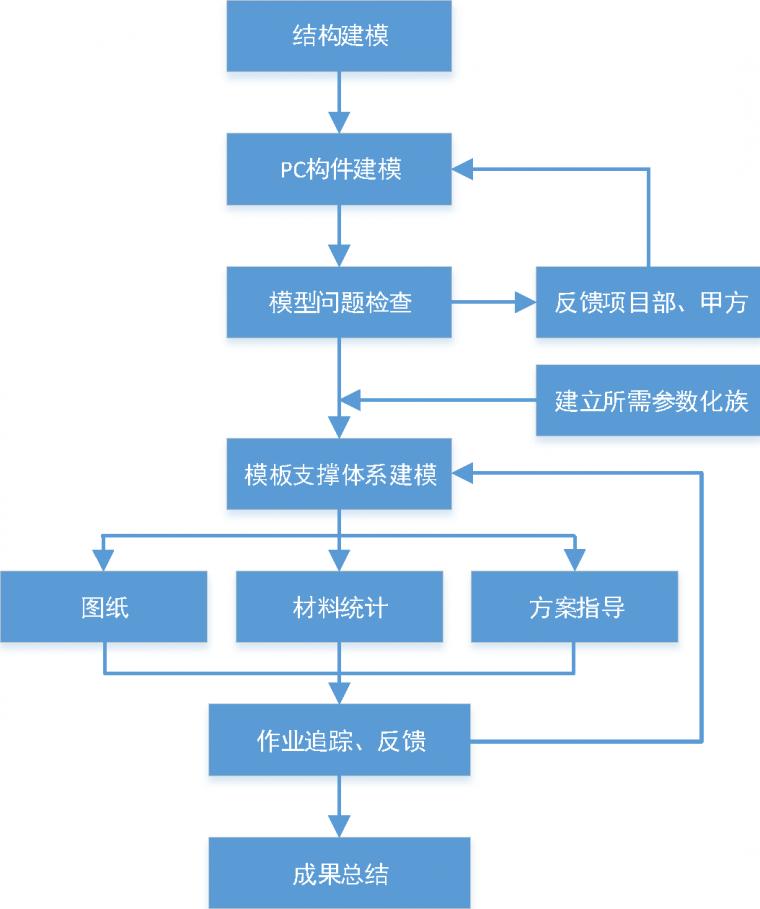 BIM技术在装配式建筑支模体系中的应用探索